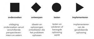 design denken